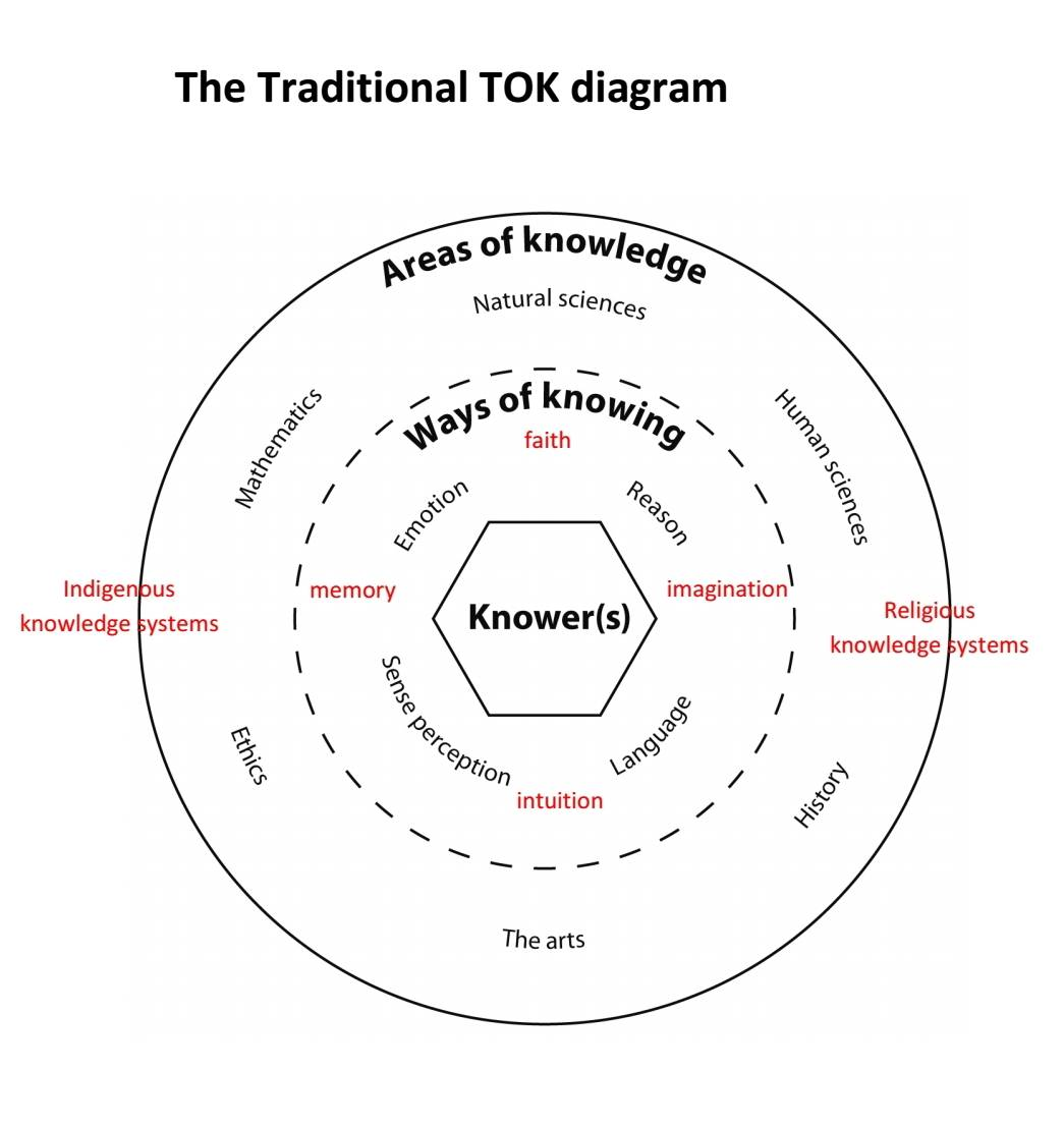 Ib Theory Of Knowledge I